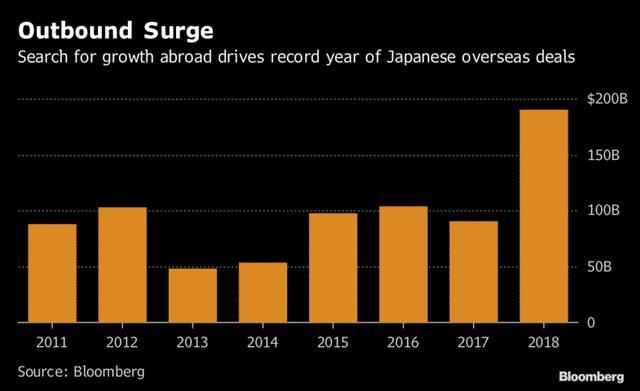 Các công ty Nhật Bản có 890 tỷ USD tiền mặt và đây là cách họ tiêu nó - Ảnh 1.